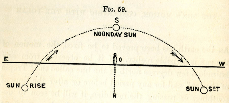 Diagram of solar orbit according to Zetetic theory of a flat earth