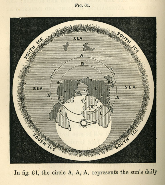 Diagram of solar orbit over a flat earth