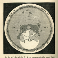 Diagram of solar orbit over a flat earth